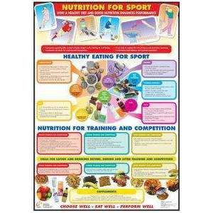 Nutrition For Your Sport Chart by Podium 4 Sport